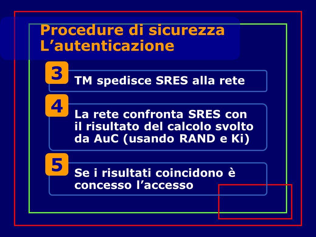 TM spedisce SRES alla rete 3 La rete confronta SRES con il risultato del calcolo svolto da AuC (usando RAND e Ki) 4 Se i risultati coincidono è concesso laccesso 5 Procedure di sicurezza Lautenticazione