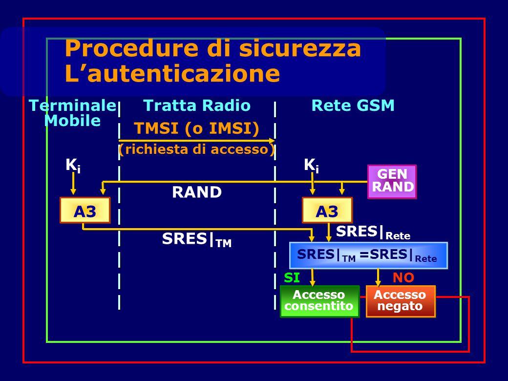 Procedure di sicurezza Lautenticazione Tratta RadioRete GSM A3 SRES| TM RAND TMSI (o IMSI) (richiesta di accesso) Terminale Mobile KiKi KiKi SRES| Rete SI NO Accesso consentito Accesso negato SRES| TM =SRES| Rete GEN RAND