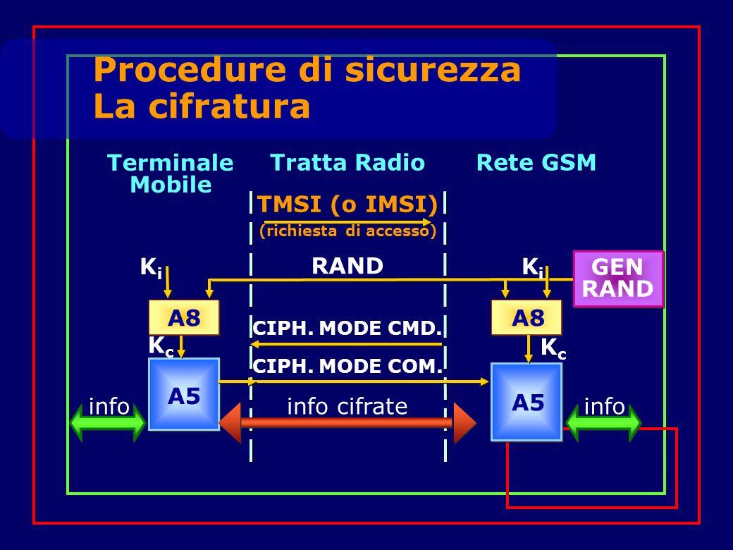Procedure di sicurezza La cifratura A8 GEN RAND Terminale Mobile Tratta RadioRete GSM KiKi KiKi KcKc A5 RAND TMSI (o IMSI) (richiesta di accesso) CIPH.