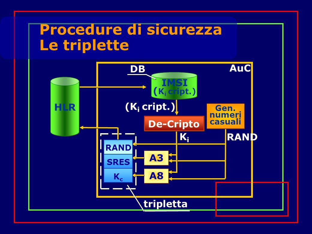 Procedure di sicurezza Le triplette HLR RAND SRES KcKc A3 A8 KiKi (K i cript.) RAND De-Cripto IMSI ( K i cript.) DB Gen.