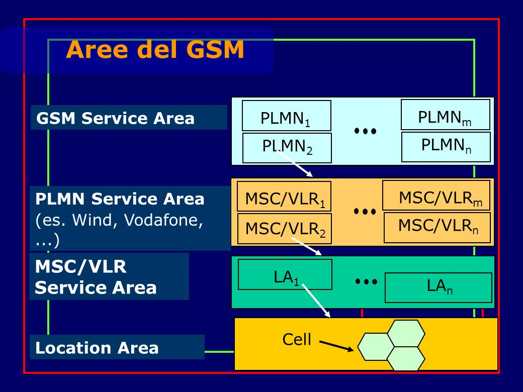 PLMN 2 PLMN 1 PLMN n PLMN m GSM Service Area MSC/VLR 1 MSC/VLR n MSC/VLR m PLMN Service Area (es.