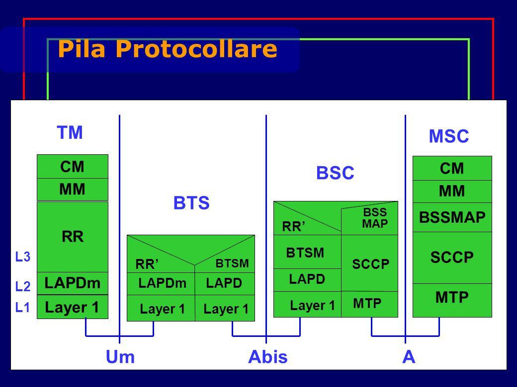 BTSM LAPDm UmAbisA Pila Protocollare Layer 1 LAPDm RR MM CM SCCP BSSMAP MM CM MTP Layer 1 RR LAPD Layer 1 BTSM LAPD Layer 1 RR MTP SCCP BSS MAP TM BTS BSC MSC L1 L2 L3
