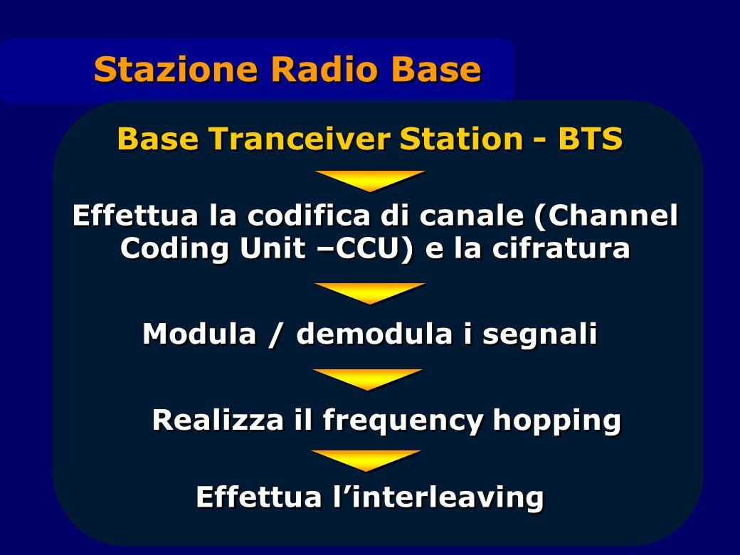 Stazione Radio Base Base Tranceiver Station - BTS Effettua la codifica di canale (Channel Coding Unit –CCU) e la cifratura Modula / demodula i segnali