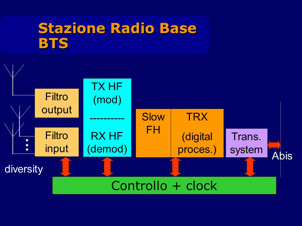 Stazione Radio Base BTS Filtro output Filtro input diversity Controllo + clock TX HF (mod) ---------- RX HF (demod) TRX (digital proces.) Slow FH Tran