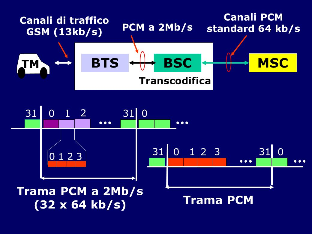 BTSBSCMSC Canali di traffico GSM (13kb/s) PCM a 2Mb/s Canali PCM standard 64 kb/s 3101 0132 Trama PCM a 2Mb/s (32 x 64 kb/s) 3113 Trama PCM 02 0 0 Tra