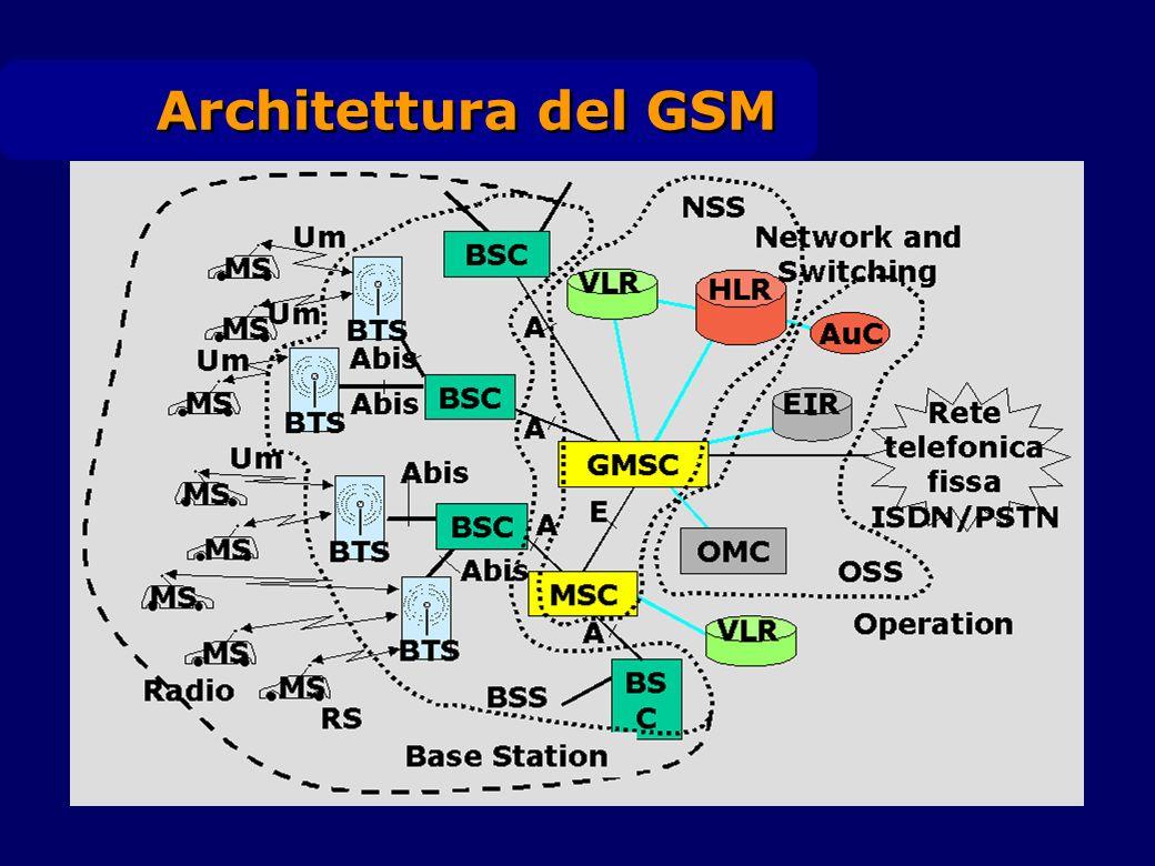 Base Station (BS) Base Tranceiver Station (BTS) Interfaccia fisica che si occupa della rice-trasmissione Stazione Radio Base Base Station Controller (BSC) Controllo delle risorse sullinterfaccia radio