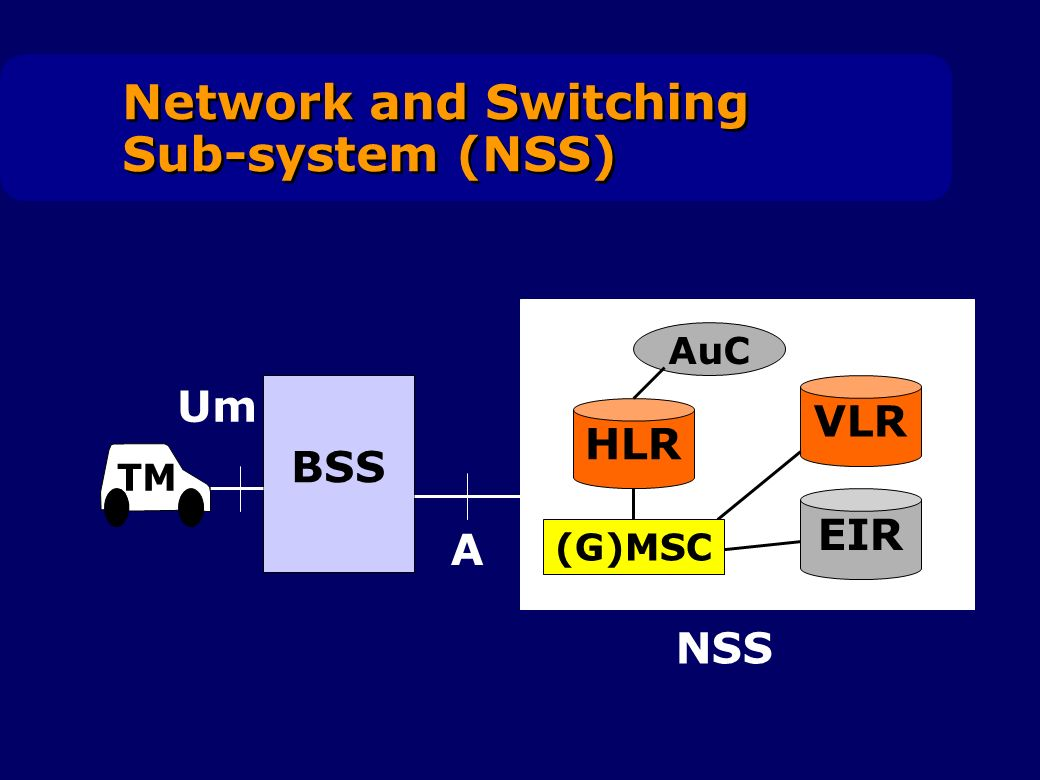 Network and Switching Sub-system (NSS) HLR VLR EIR AuC NSS BSS A Um TM (G)MSC