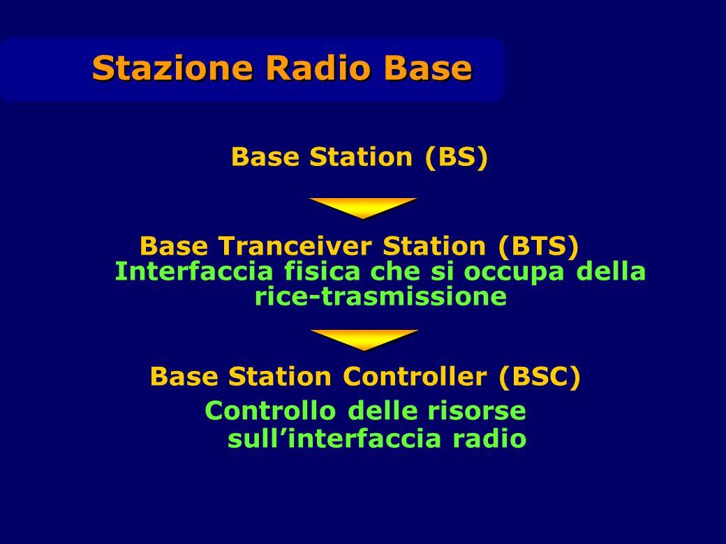 Base Station (BS) Base Tranceiver Station (BTS) Interfaccia fisica che si occupa della rice-trasmissione Stazione Radio Base Base Station Controller (