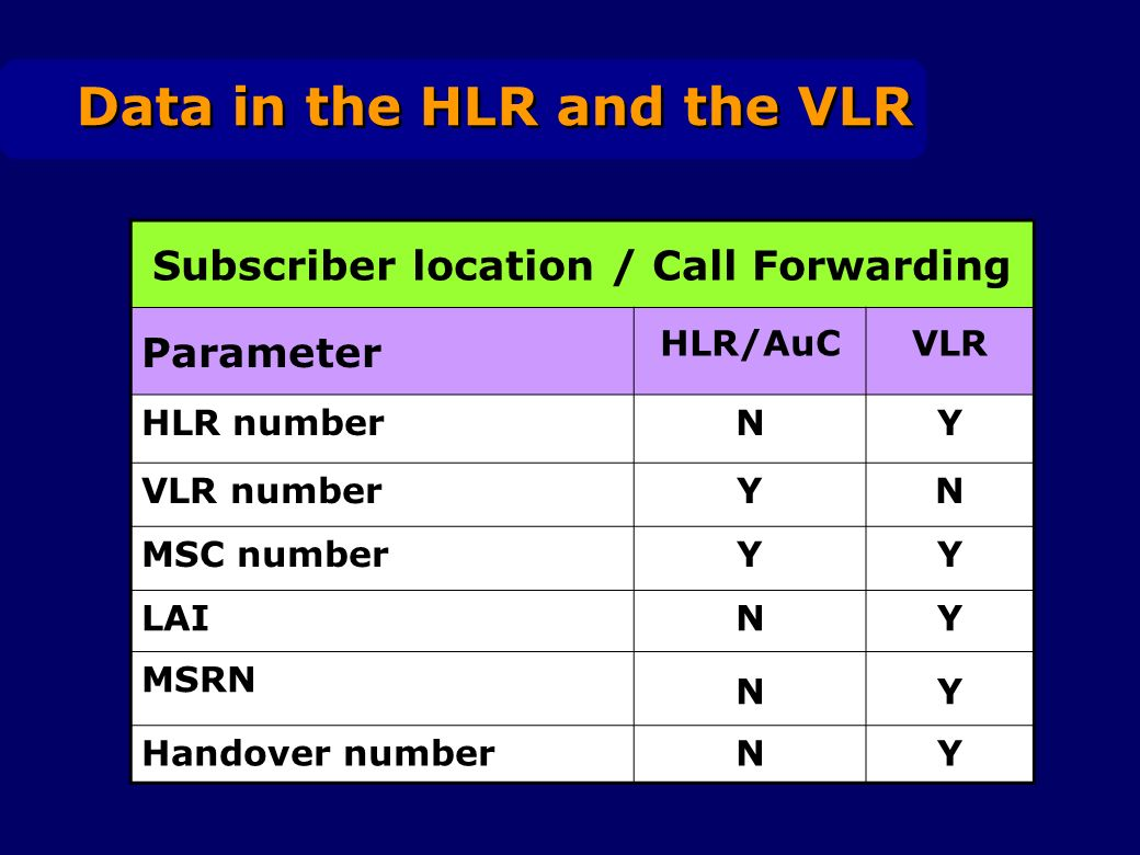 Data in the HLR and the VLR Subscriber location / Call Forwarding Parameter HLR/AuCVLR HLR numberNY VLR numberYN MSC numberYY LAINY MSRN NY Handover n