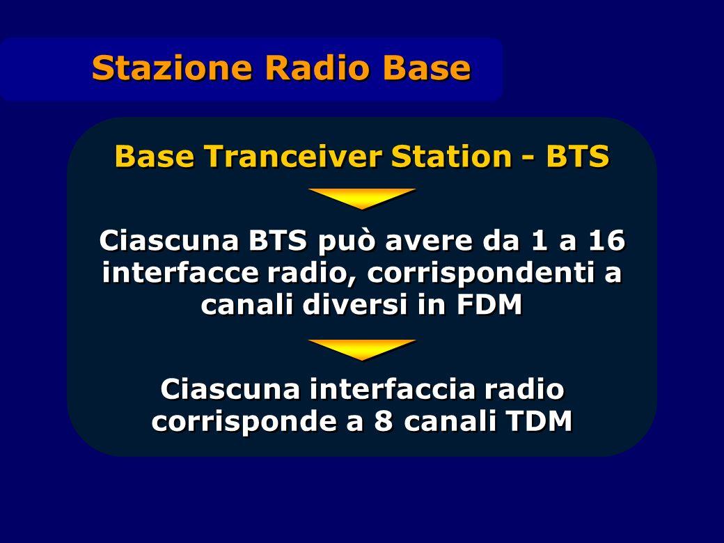 Base Tranceiver Station - BTS Ciascuna BTS può avere da 1 a 16 interfacce radio, corrispondenti a canali diversi in FDM Ciascuna interfaccia radio cor