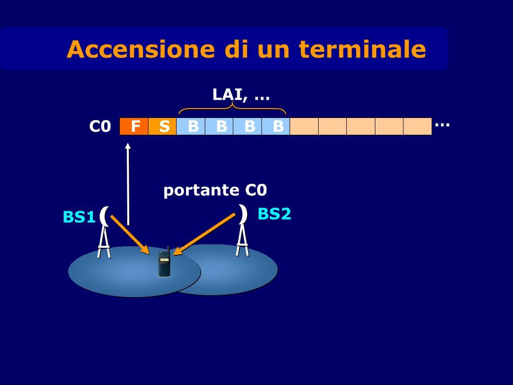 BS2 BS1 C0 FSBBBB … portante C0 LAI, … Accensione di un terminale