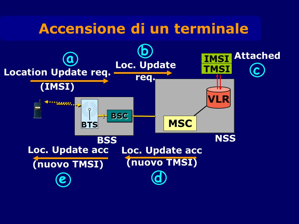 BTS BSS MSC VLR NSS IMSI TMSI a b c d Location Update req. (IMSI) Loc. Update req. Attached Loc. Update acc (nuovo TMSI) Loc. Update acc (nuovo TMSI)