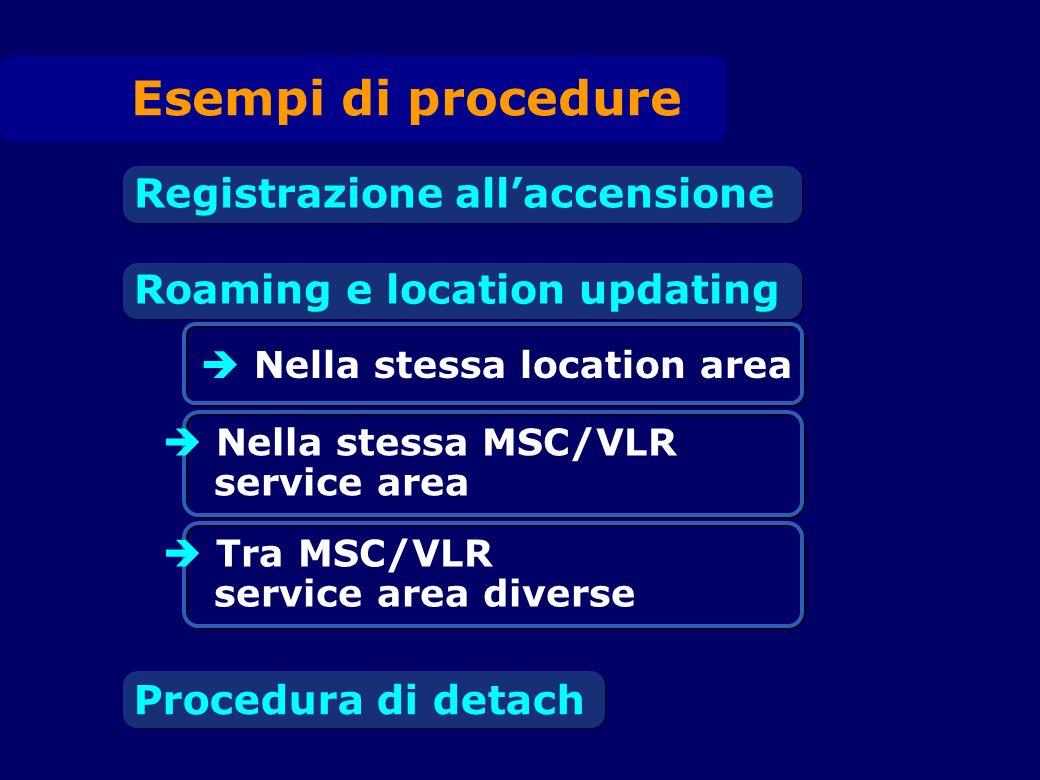 Procedura di Location Update TM BS MSC richiesta canale assegnazione canale richiesta di location update autenticazione cifratura Location Update accept (assegnazione TMSI) rilascio canale SDCCH Aggiorn.