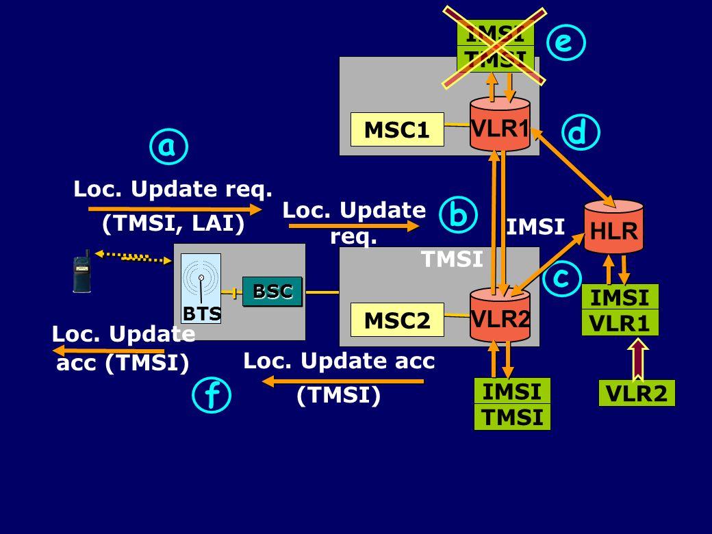 VLR2 MSC2 VLR1 IMSI TMSI MSC1 HLR IMSI VLR1 Loc. Update req. (TMSI, LAI) Loc. Update req. a b TMSI IMSI TMSI VLR2 c d e Loc. Update acc (TMSI) Loc. Up