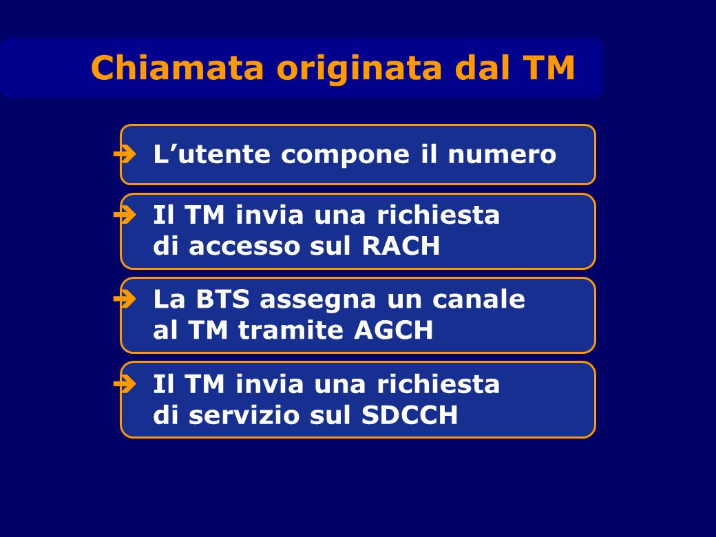 Lutente compone il numero Chiamata originata dal TM Il TM invia una richiesta di accesso sul RACH La BTS assegna un canale al TM tramite AGCH Il TM in
