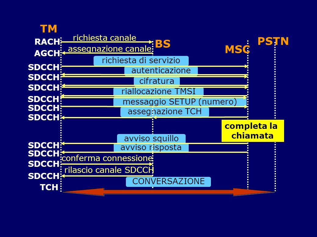 TM assegnazione TCH avviso risposta BS MSC richiesta di servizio autenticazione cifratura messaggio SETUP (numero) rilascio canale SDCCH RACH AGCH SDC