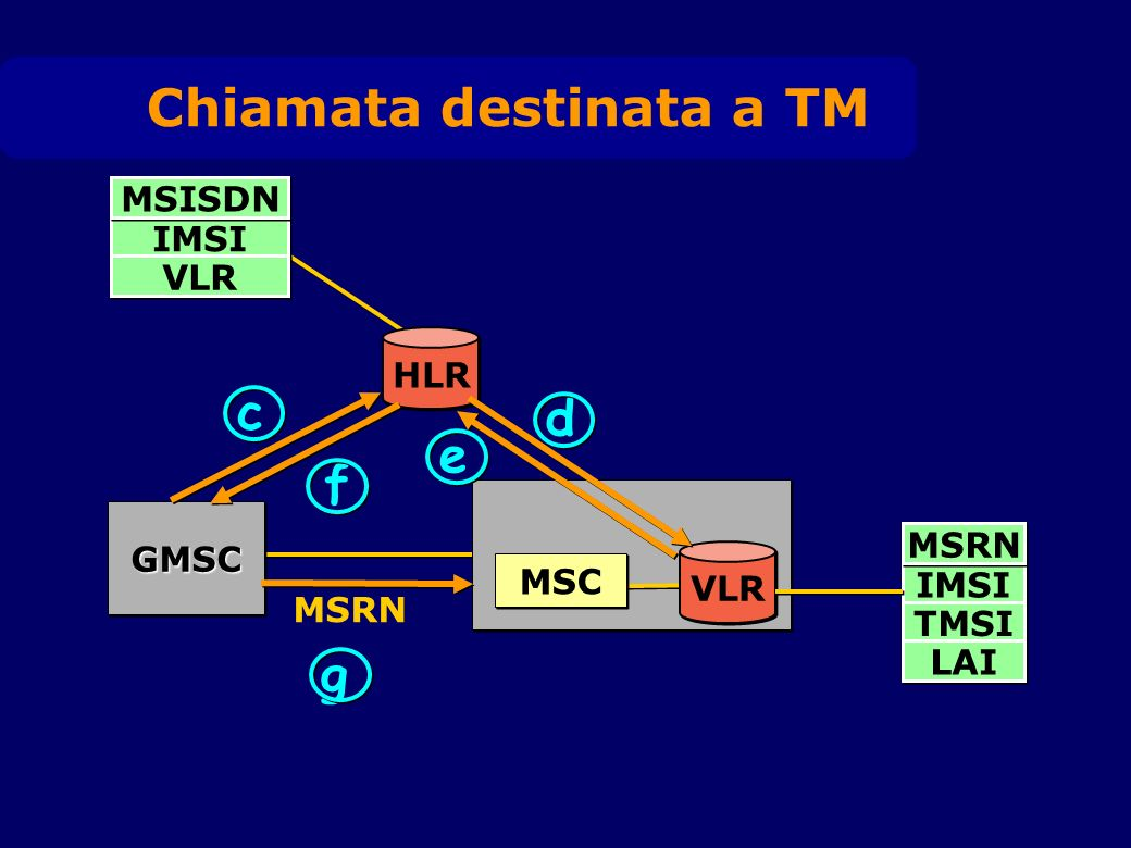 VLR MSC GMSCGMSC HLR IMSI VLR c d e f MSISDN IMSI TMSI MSRN LAI g MSRN Chiamata destinata a TM