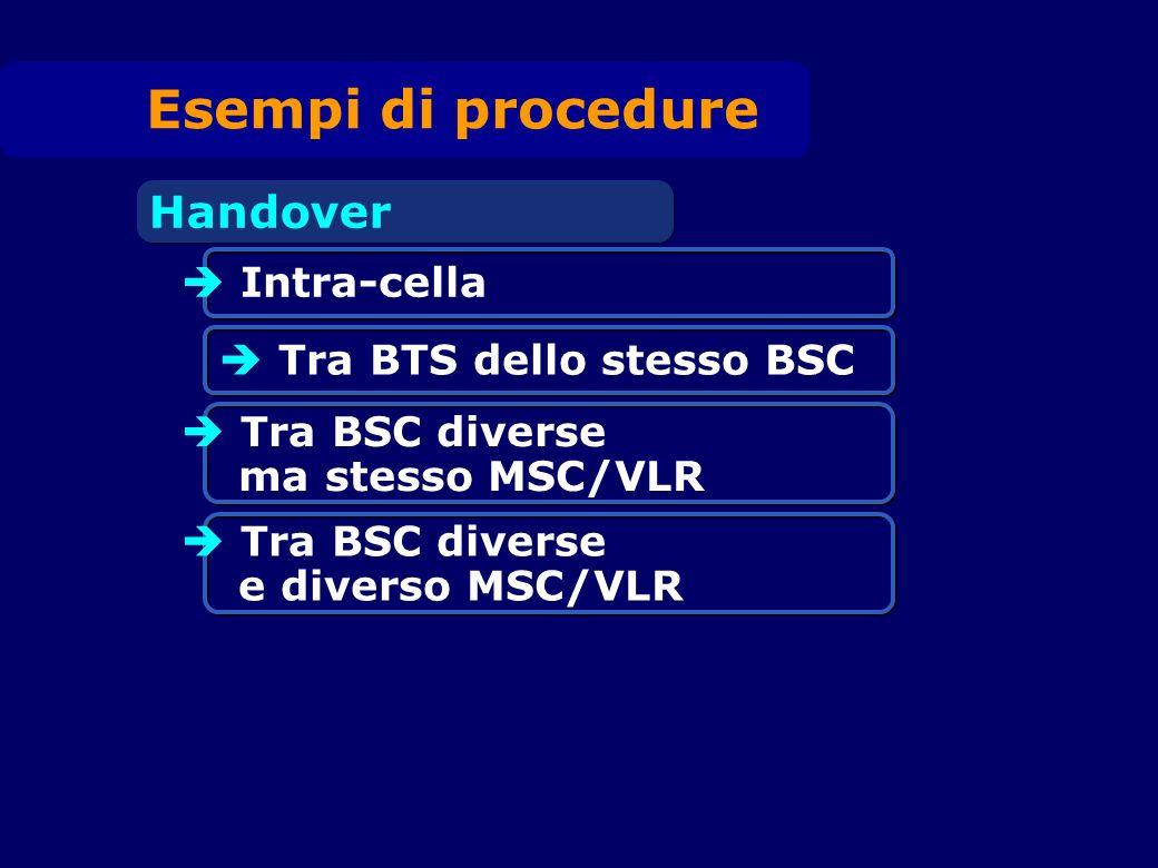 Intra-cella Tra BTS dello stesso BSC Handover Tra BSC diverse ma stesso MSC/VLR Tra BSC diverse e diverso MSC/VLR Esempi di procedure