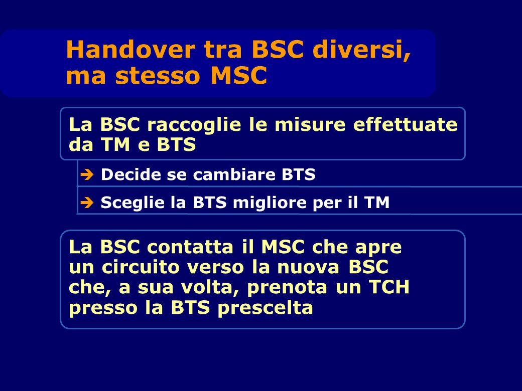 Handover tra BSC diversi, ma stesso MSC La BSC raccoglie le misure effettuate da TM e BTS Decide se cambiare BTS Sceglie la BTS migliore per il TM La