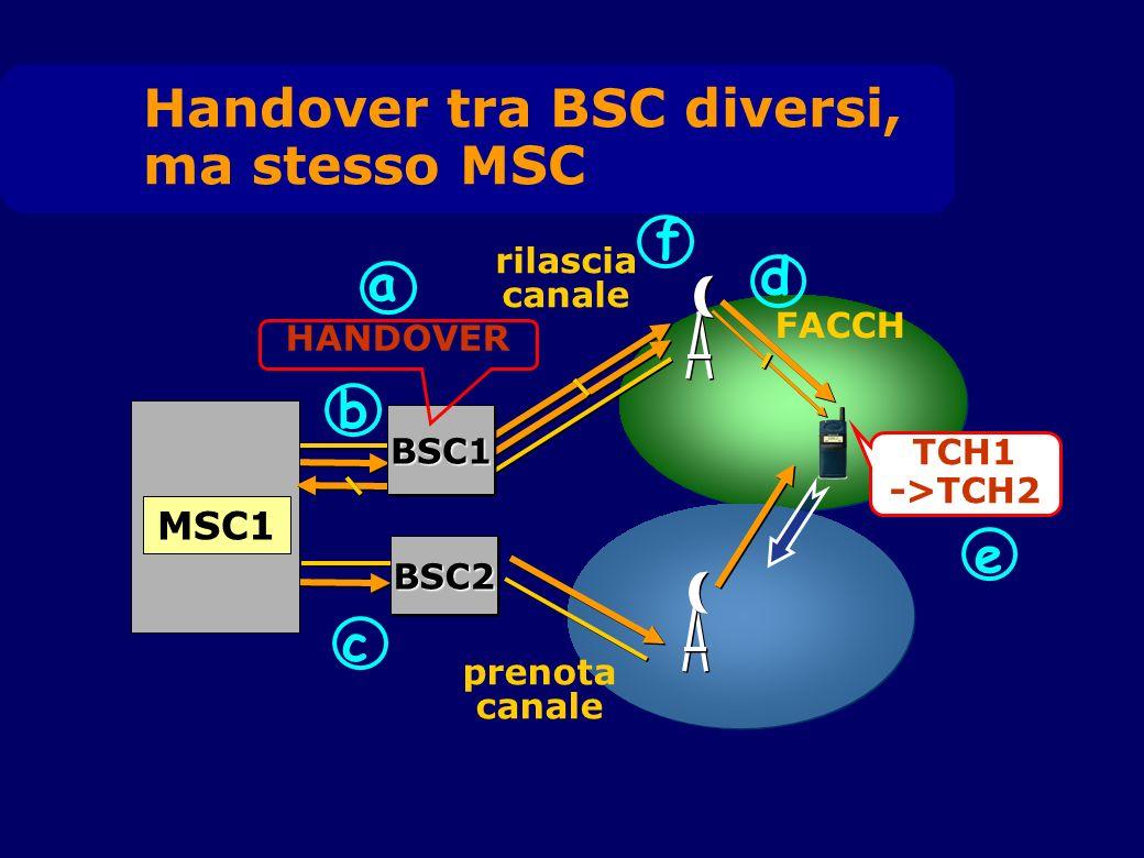 MSC1 a FACCH d TCH1 ->TCH2 e b f rilascia canale prenota canale c BSC1BSC1 BSC2BSC2 Handover tra BSC diversi, ma stesso MSC HANDOVER