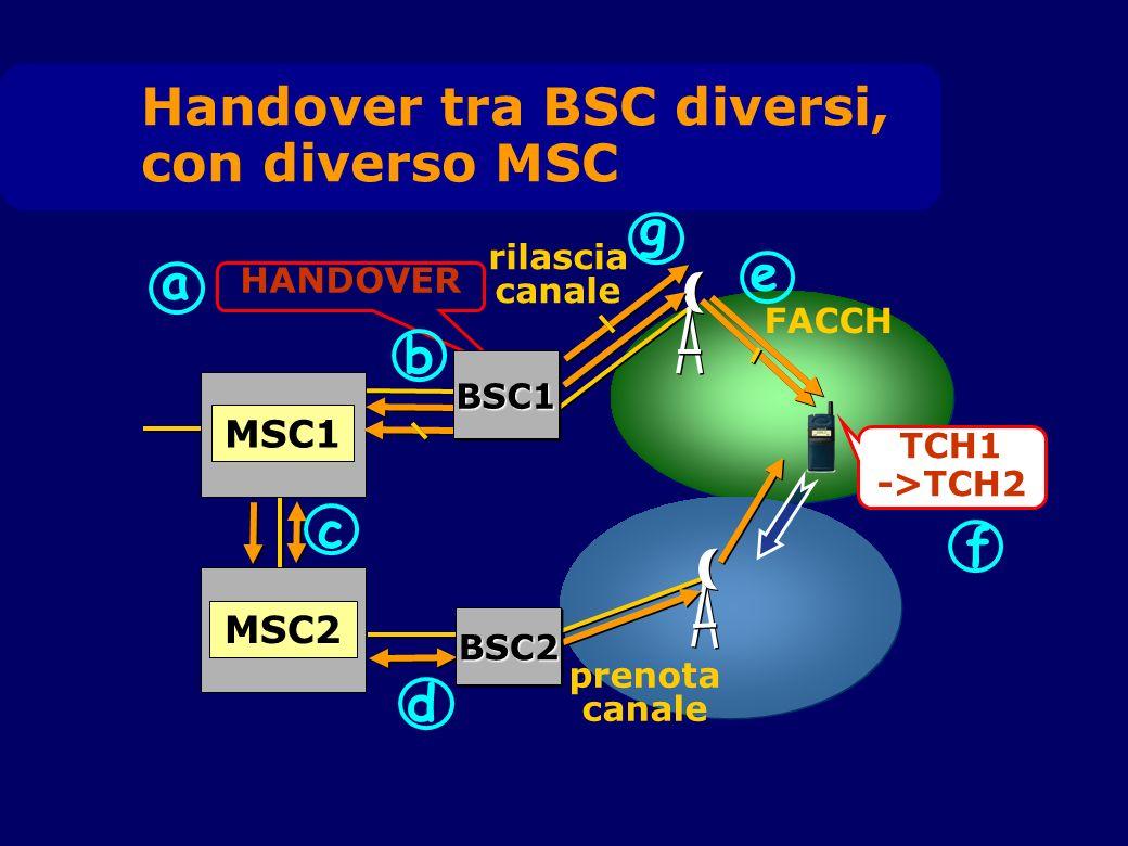 MSC1 a HANDOVER FACCH e TCH1 ->TCH2 f b g rilascia canale MSC2 c prenota canale d BSC1BSC1 BSC2BSC2 Handover tra BSC diversi, con diverso MSC