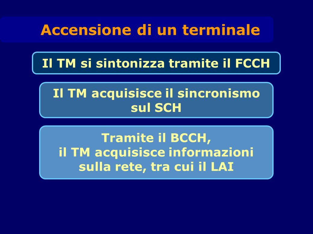 Il TM si sintonizza tramite il FCCH Tramite il BCCH, il TM acquisisce informazioni sulla rete, tra cui il LAI Il TM acquisisce il sincronismo sul SCH