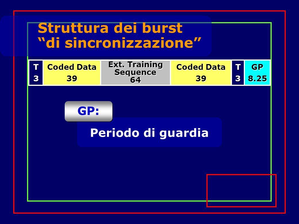 Struttura dei burst di sincronizzazione T3 Ext.