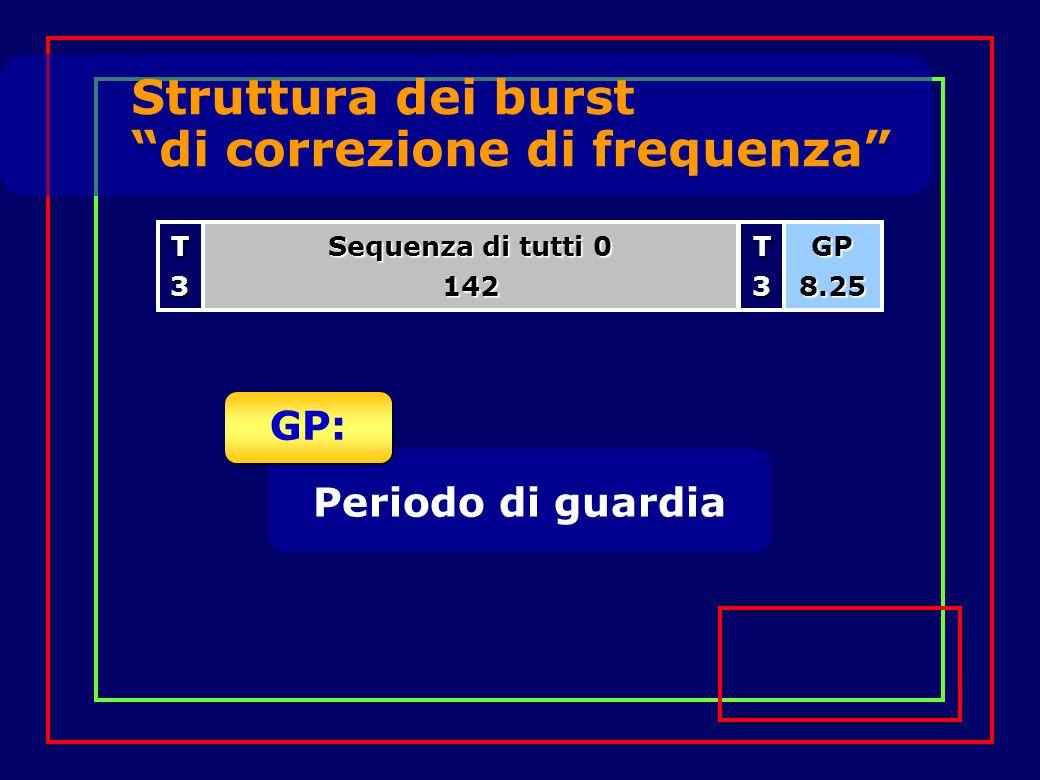 Struttura dei burst di correzione di frequenza Sequenza di tutti 0 142T3GP8.25T3 Periodo di guardia GP: