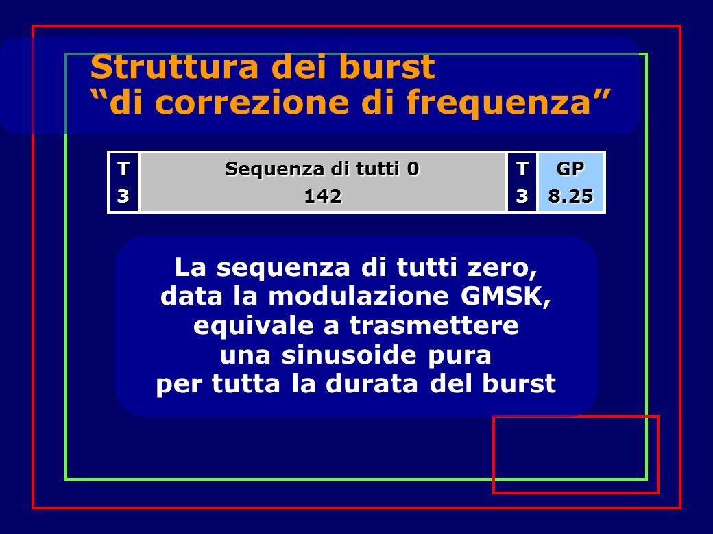 Struttura dei burst di correzione di frequenza La sequenza di tutti zero, data la modulazione GMSK, equivale a trasmettere una sinusoide pura per tutta la durata del burst Sequenza di tutti 0 142T3GP8.25T3