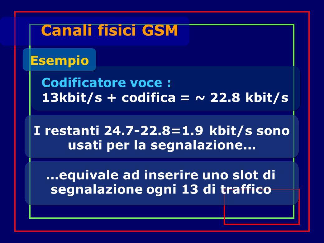 Canali fisici GSM I restanti 24.7-22.8=1.9 kbit/s sono usati per la segnalazione...