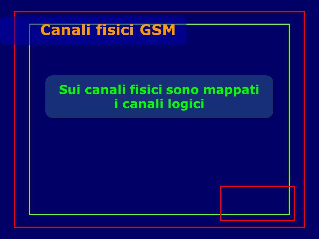Sui canali fisici sono mappati i canali logici Canali fisici GSM