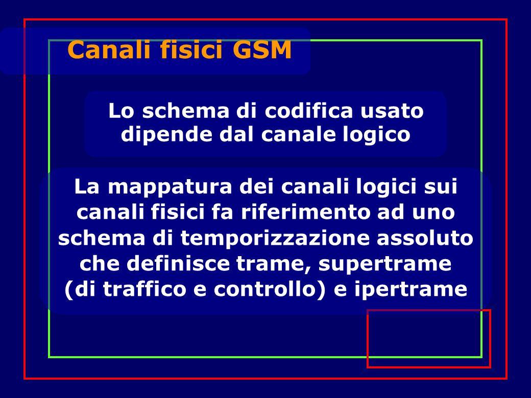 Lo schema di codifica usato dipende dal canale logico La mappatura dei canali logici sui canali fisici fa riferimento ad uno schema di temporizzazione assoluto che definisce trame, supertrame (di traffico e controllo) e ipertrame Canali fisici GSM
