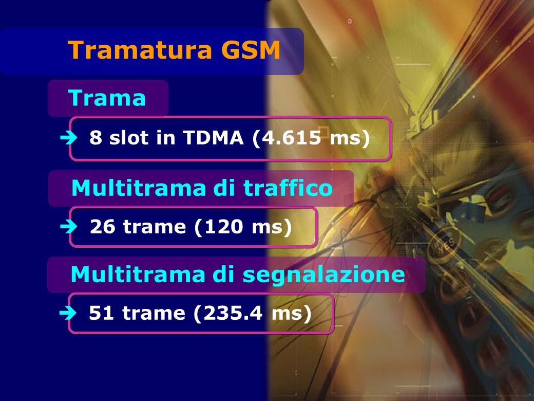 Trama 8 slot in TDMA (4.615 ms) Multitrama di traffico 26 trame (120 ms) Multitrama di segnalazione 51 trame (235.4 ms) Tramatura GSM