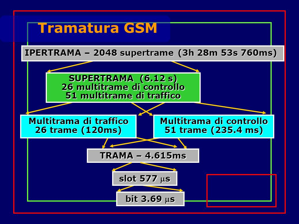 TRAMA – 4.615ms Multitrama di controllo 51 trame (235.4 ms) Multitrama di traffico 26 trame (120ms) bit 3.69 s SUPERTRAMA (6.12 s) 26 multitrame di controllo 51 multitrame di traffico slot 577 s IPERTRAMA – 2048 supertrame (3h 28m 53s 760ms) Tramatura GSM