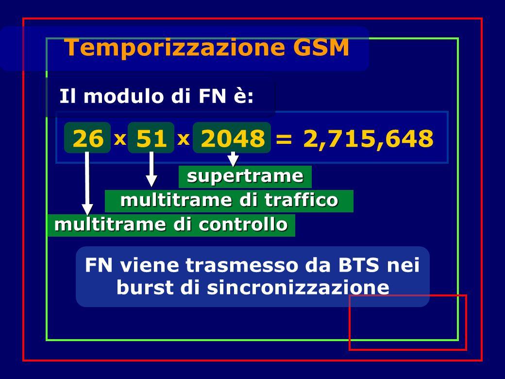 Il modulo di FN è: FN viene trasmesso da BTS nei burst di sincronizzazione Temporizzazione GSM multitrame di controllo multitrame di traffico 26 51 2048 = 2,715,648 xx supertrame