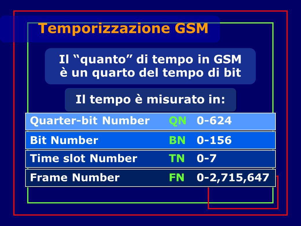 Temporizzazione GSM Bit NumberBN0-156 Time slot NumberTN0-7 Frame NumberFN0-2,715,647 Il tempo è misurato in: Il quanto di tempo in GSM è un quarto del tempo di bit Quarter-bit NumberQN0-624