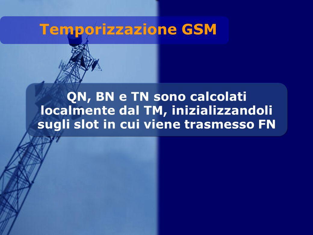 QN, BN e TN sono calcolati localmente dal TM, inizializzandoli sugli slot in cui viene trasmesso FN Temporizzazione GSM
