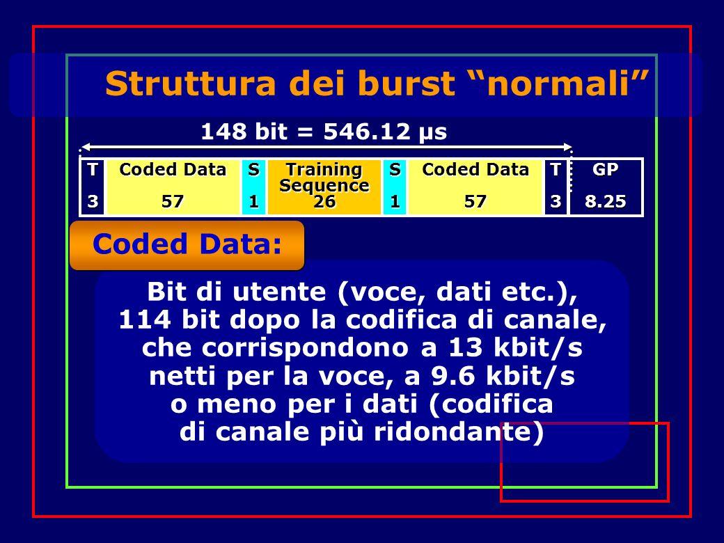 148 bit = 546.12 µs Training Sequence 26 Coded Data 57 57S1S1T3T3GP8.25 Struttura dei burst normali Coded Data: Bit di utente (voce, dati etc.), 114 bit dopo la codifica di canale, che corrispondono a 13 kbit/s netti per la voce, a 9.6 kbit/s o meno per i dati (codifica di canale più ridondante)