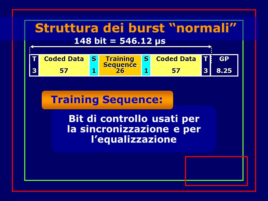 Struttura dei burst normali Training Sequence 26 Coded Data 57 57S1S1T3T3GP8.25 T-bits: P osti sempre a 0, usati come tempi di guardia e per linizializzazione del demodulatore 148 bit = 546.12 µs