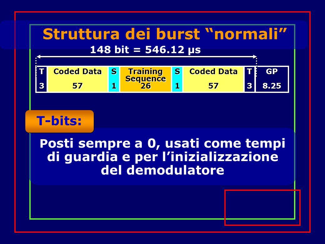 Struttura dei burst normali Training Sequence 26 Coded Data 57 57S1S1T3T3GP8.25 S-bits: Indicano se il burst contiene dati utente o di segnalazione (bit di stealing) 148 bit = 546.12 µs