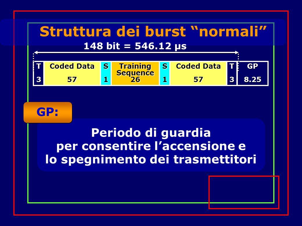 Struttura dei burst normali Training Sequence 26 Coded Data 57 57S1S1T3T3GP8.25 GP: Periodo di guardia per consentire laccensione e lo spegnimento dei trasmettitori 148 bit = 546.12 µs
