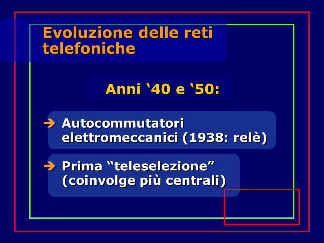 Evoluzione delle reti telefoniche Evoluzione delle reti telefoniche Autocommutatori elettromeccanici (1938: relè) Prima teleselezione (coinvolge più c