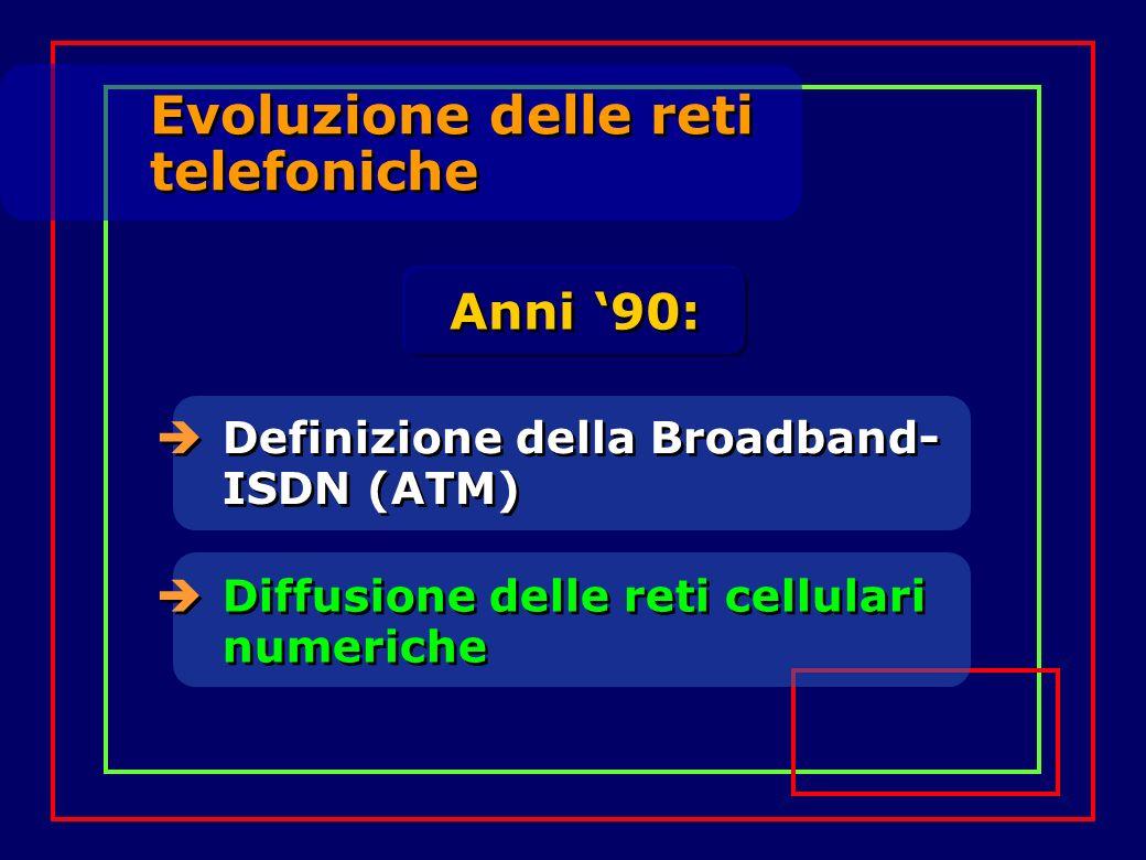 Evoluzione delle reti telefoniche Evoluzione delle reti telefoniche Anni 90: Definizione della Broadband- ISDN (ATM) Diffusione delle reti cellulari n