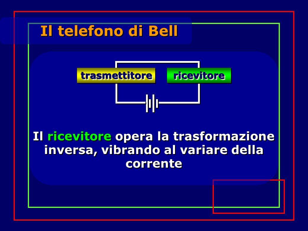 Il telefono di Bell trasmettitoretrasmettitore ricevitorericevitore Il ricevitore opera la trasformazione inversa, vibrando al variare della corrente