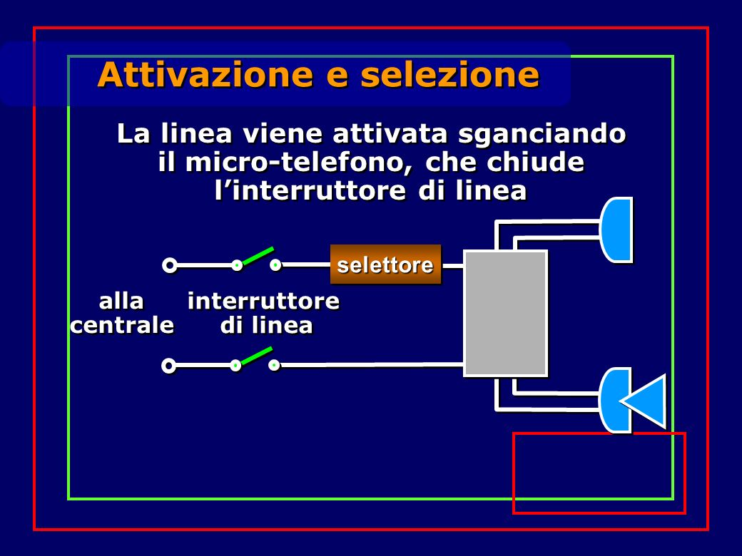 Attivazione e selezione selettoreselettore alla centrale alla centrale interruttore di linea interruttore di linea La linea viene attivata sganciando