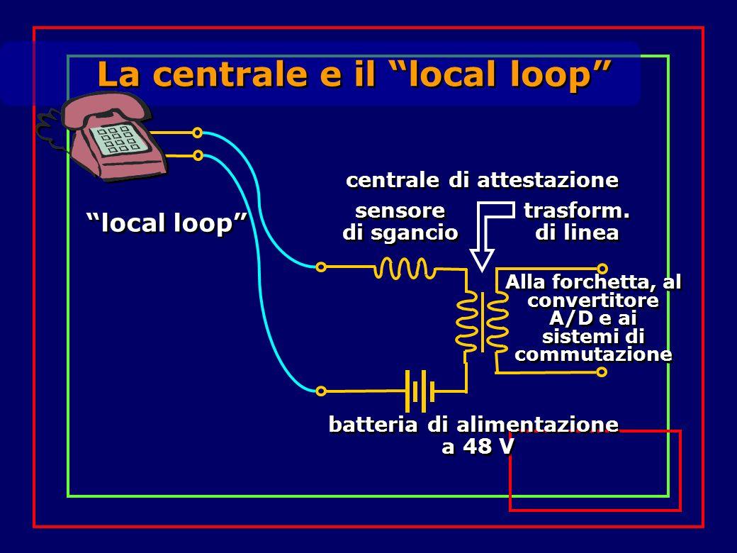 La centrale e il local loop centrale di attestazione local loop batteria di alimentazione a 48 V batteria di alimentazione a 48 V sensore di sgancio s