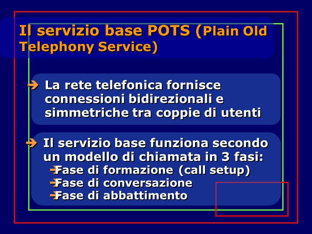 La rete telefonica fornisce connessioni bidirezionali e simmetriche tra coppie di utenti Il servizio base funziona secondo un modello di chiamata in 3