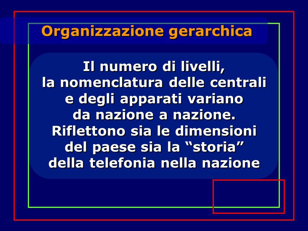 Organizzazione gerarchica Il numero di livelli, la nomenclatura delle centrali e degli apparati variano da nazione a nazione. Riflettono sia le dimens