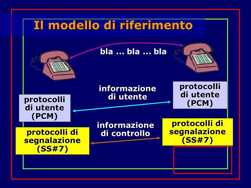 Il modello di riferimento bla... bla... bla protocolli di utente (PCM) (PCM) informazione di utente protocolli di segnalazione (SS#7) (SS#7) informazi