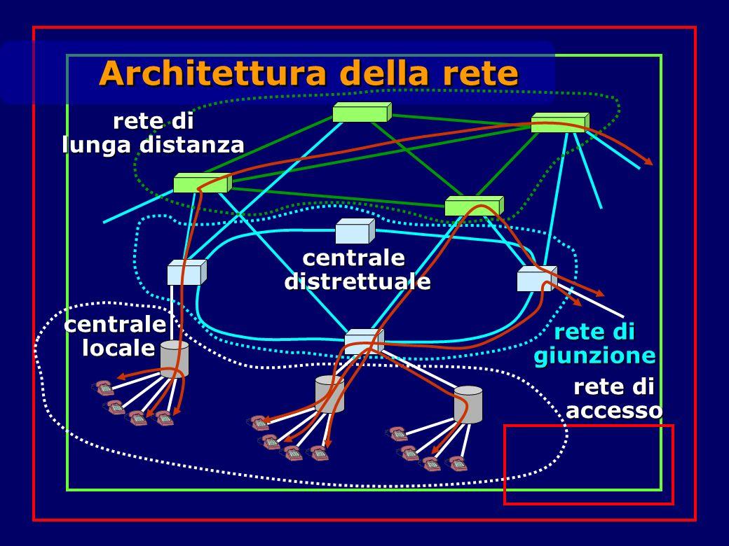Architettura della rete centralelocale rete di accesso giunzione lunga distanza centraledistrettuale
